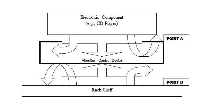 Vibration Model for Electronic Equipment on a Rack Shelf